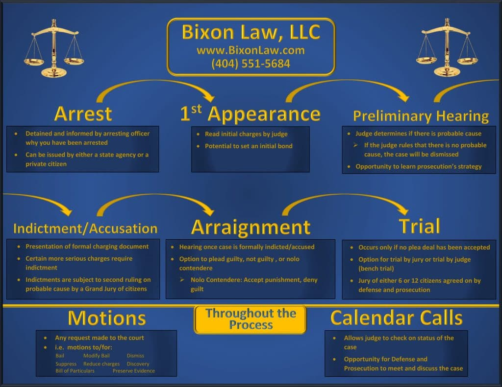 stages to a criminal case in Georgia